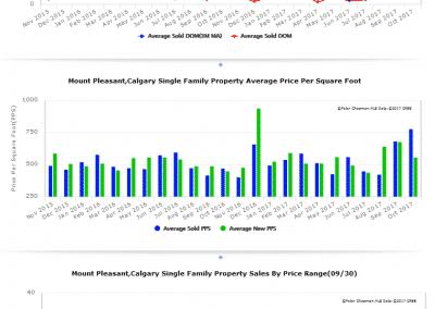 Neighbourhood Market Trends 2